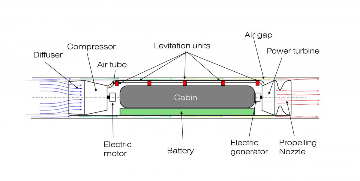 Optimizing A Levitating Rail Free Pod Design For Spacex Hyperloop Design Competition Www Esteco Com