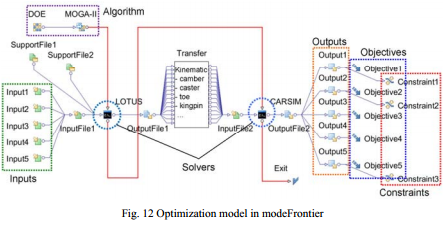 Multi-objective Optimization in the Conceptual Phase of Vehicle