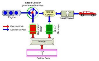 Non Linear Model Predictive Control Of A Power Split