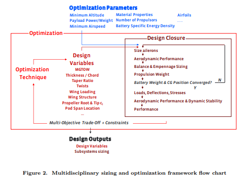 HALE Multidisciplinary Design Optimization Part II: Solar-Powered