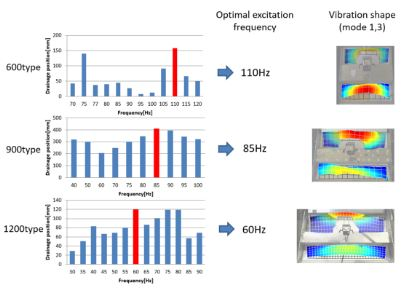 Study on Efficiency of Solid-Liquid Separator by Vibration Analysis