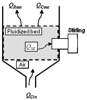 Optimal design of the heater of a Stirling engine coupled