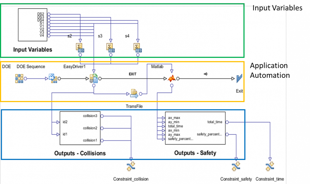 Reliability analysis and optimization of ADAS systems | www